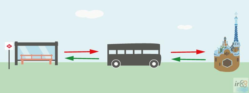 Bus Güell: autobús lanzadera Park Güell